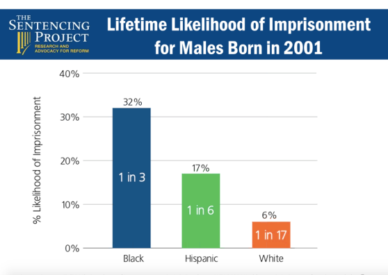 lifetime likelihood of imprisonment for males born in 2001