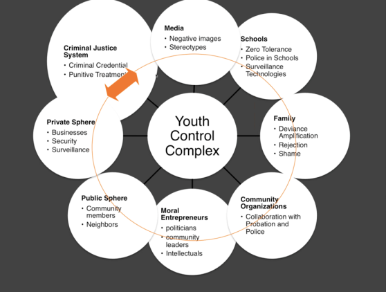 youth control complex